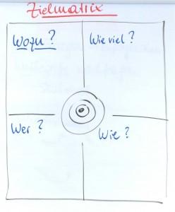 Die Zielmatrix gibt Orientierung: Was soll am Ende rauskommen? Wieviel Zeit, Geld, Raum steht zur Verfügung? Wer soll notwendigerweise teilnehmen?