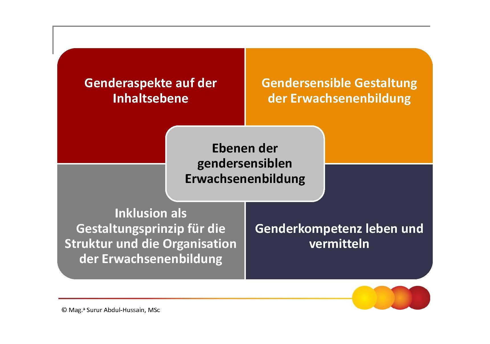 Ebenen der gendersensiblen Erwachsenenbildung