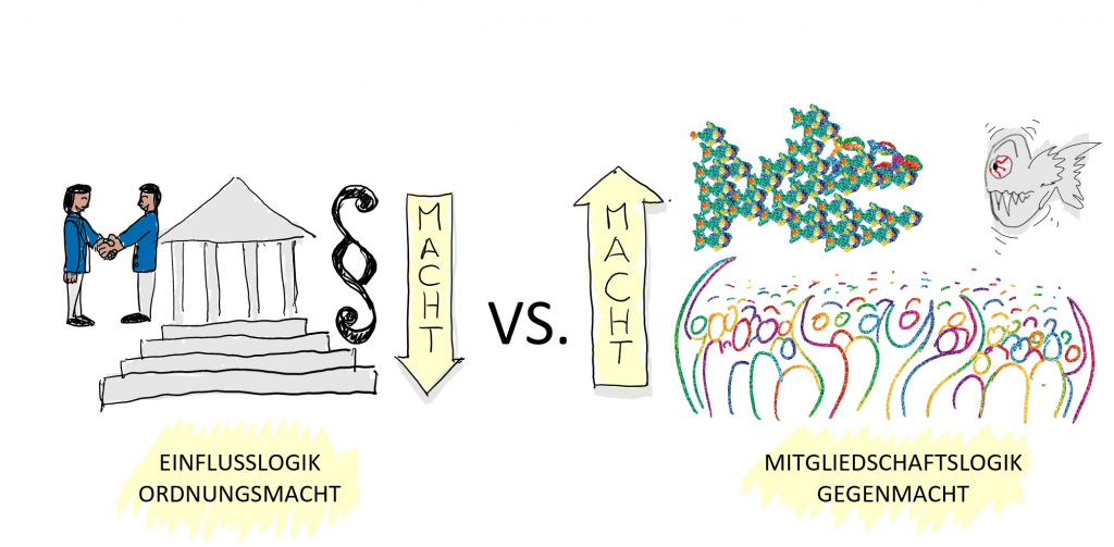Einflusslogik vs. Mitgliedschaftslogik, Ordnungsmacht vs. Gegenmacht