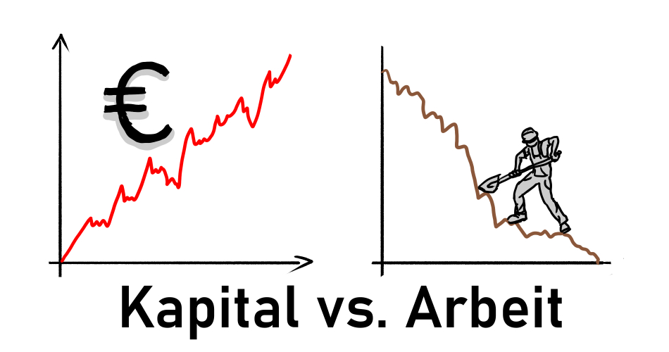 Kapital versur Arbeit