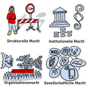 Machtressourcen: strukurelle Macht, institutionelle Macht, Organisationsmacht, gesellschaftliche Macht.